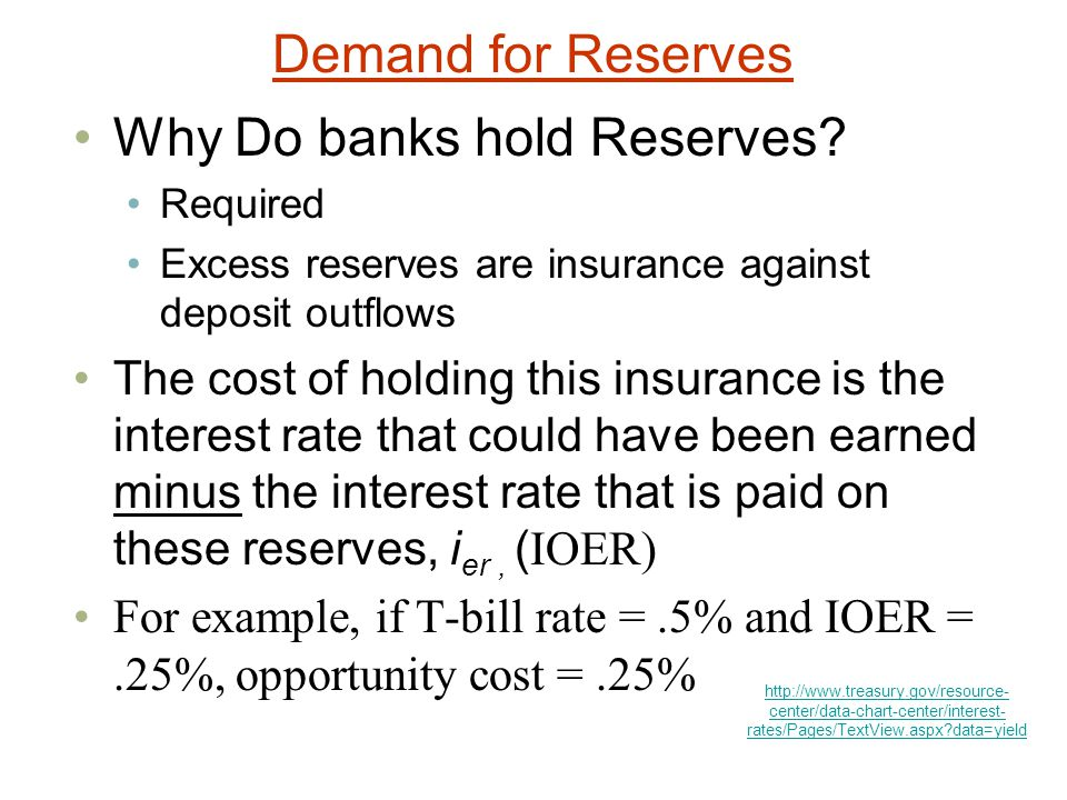 Why Do banks hold Reserves