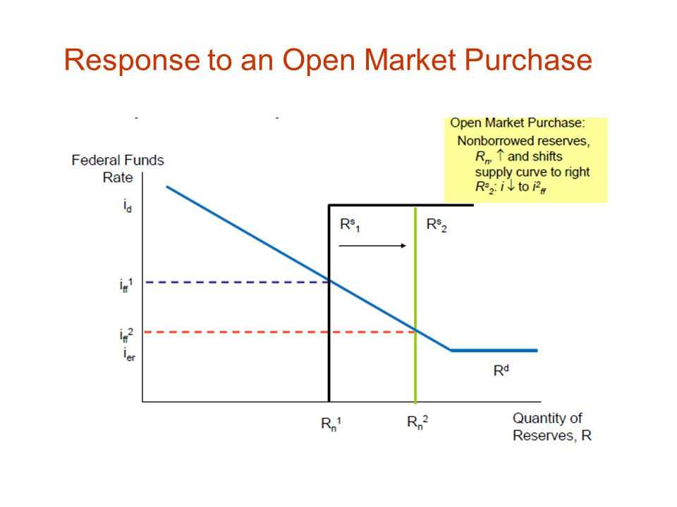 Response to an Open Market Purchase