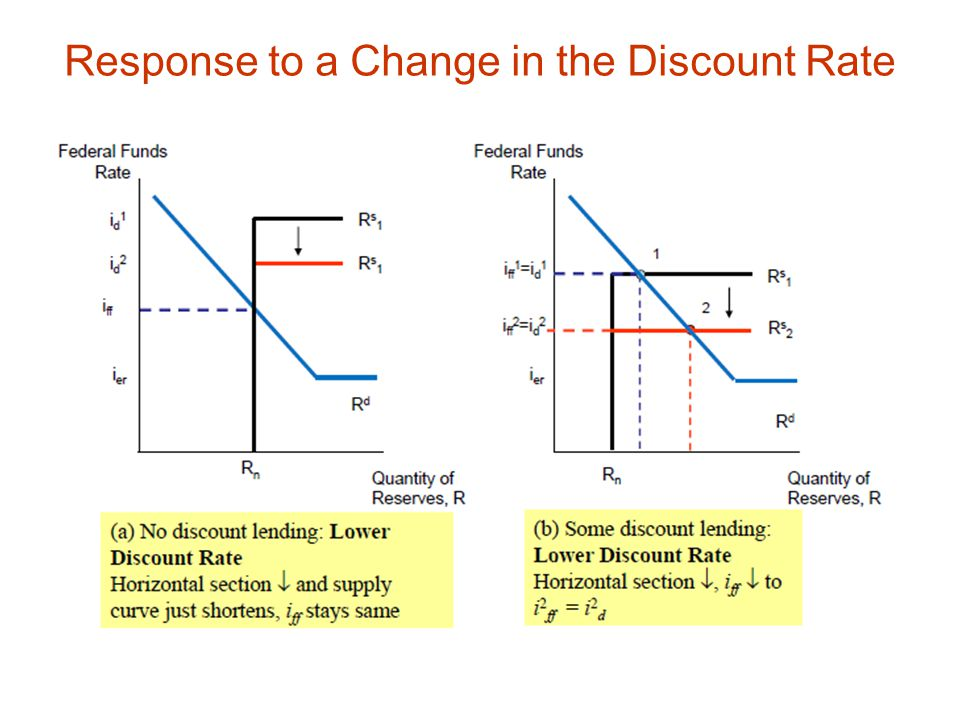 Response to a Change in the Discount Rate