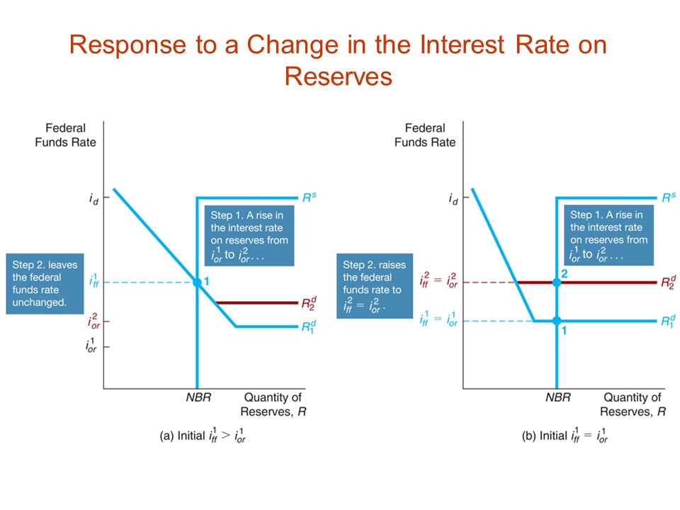 Response to a Change in the Interest Rate on Reserves