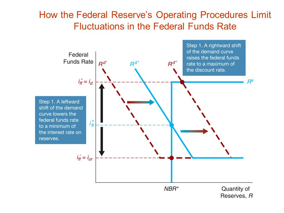 How the Federal Reserve's Operating Procedures Limit Fluctuations in the Federal Funds Rate