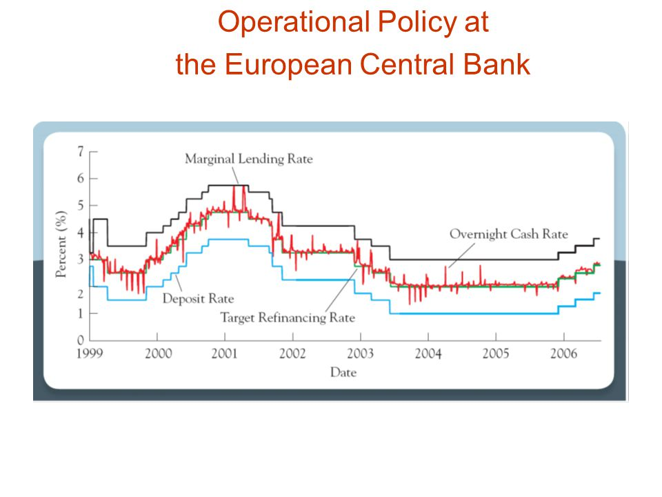 Operational Policy at the European Central Bank