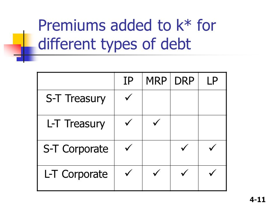 Premiums added to k* for different types of debt