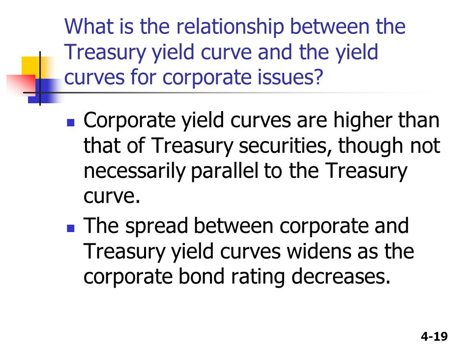 What is the relationship between the Treasury yield curve and the yield curves for corporate issues