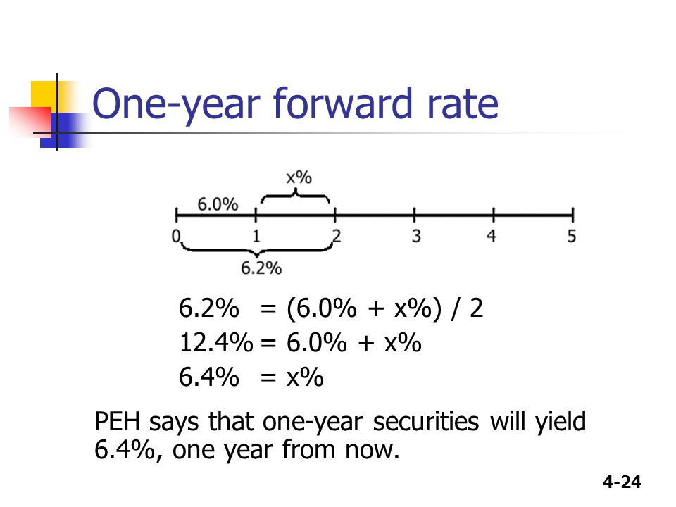 One-year forward rate 6.2% = (6.0% + x%) / 2 12.4% = 6.0% + x%
