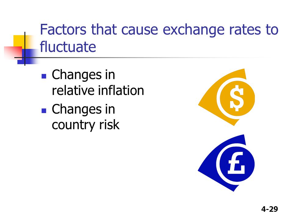Factors that cause exchange rates to fluctuate