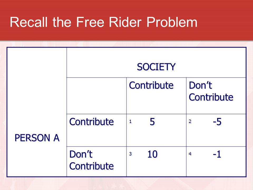 Recall the Free Rider Problem