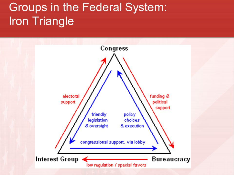 Groups in the Federal System: Iron Triangle