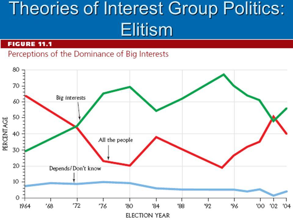 Theories of Interest Group Politics: Elitism