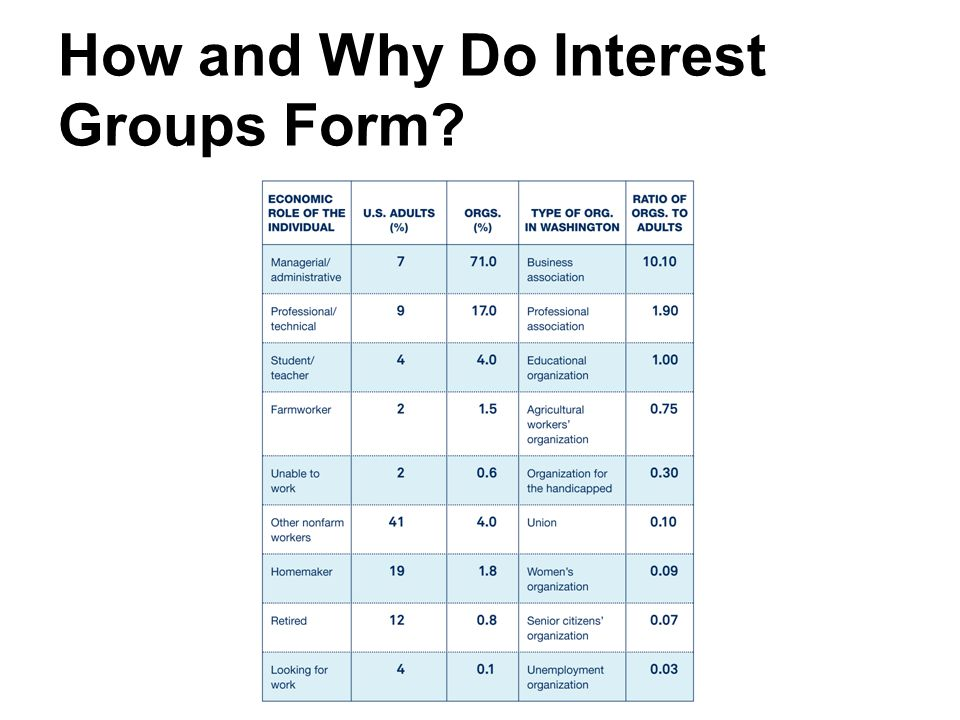 How and Why Do Interest Groups Form