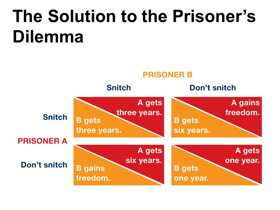 The Solution to the Prisoner's Dilemma