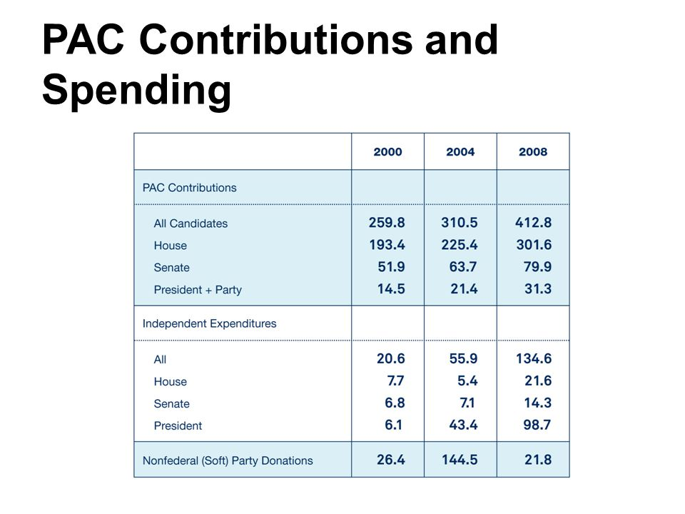 PAC Contributions and Spending