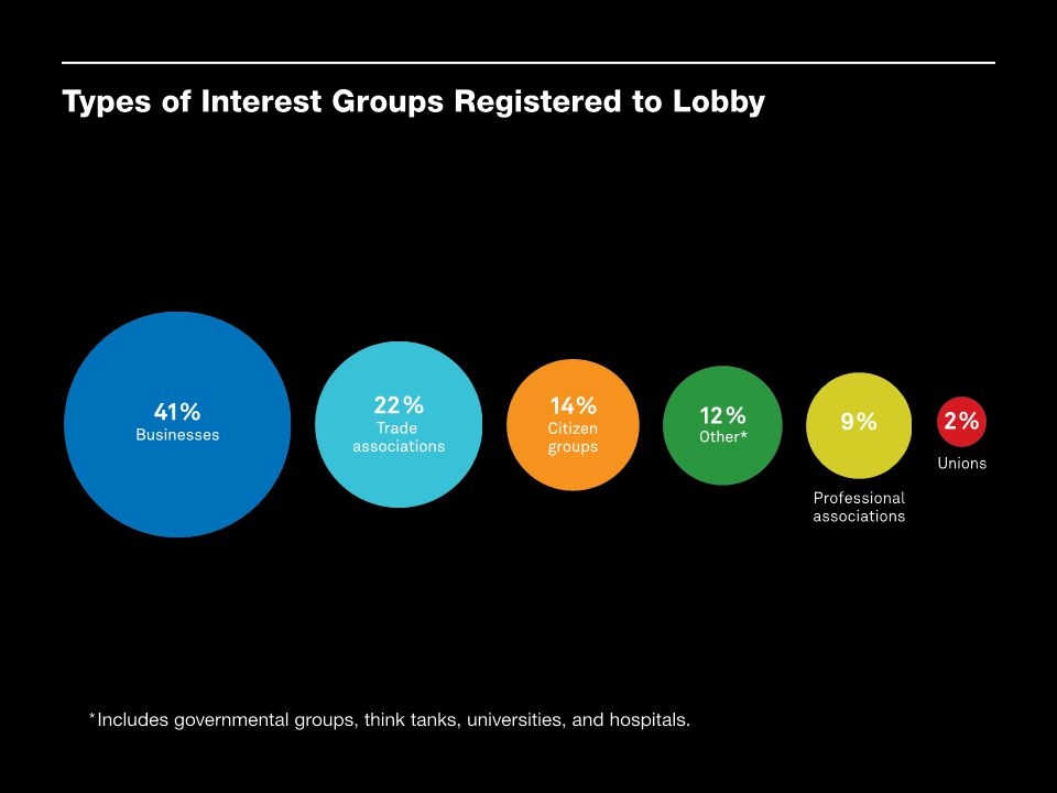 These data from the federal Lobbying Disclosure Reports show the dominance of business organizations in Washington. Businesses make up 41 percent of those registered to lobby, and trade associations, which represent groups of businesses, comprise another 22 percent. Citizen groups, professional associations, and unions make up a much smaller portion, and it is especially striking to note that unions are only 2 percent of the total.