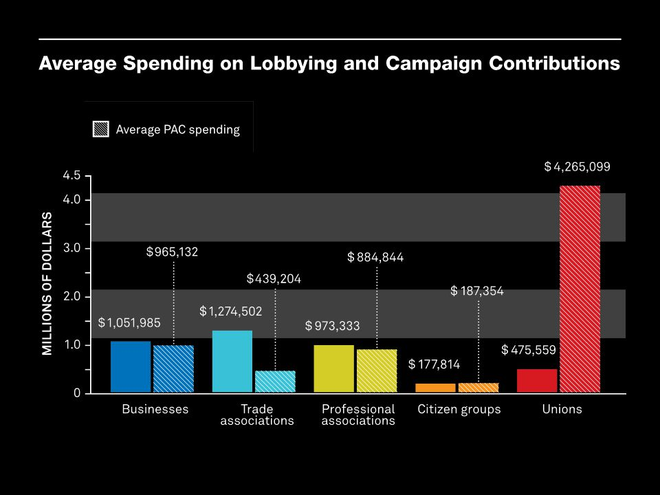 The graph above shows the average amounts spent on lobbying or campaign contributions by interest groups who played a major role in 98 randomly selected issues studied by Baumgartner et al. Citizen groups on average spent much less on lobbying and campaign contributions than other types of groups. Unions on average spent more on campaign contributions than any other type of group, but that spending is tempered by the fact that there are fewer unions.