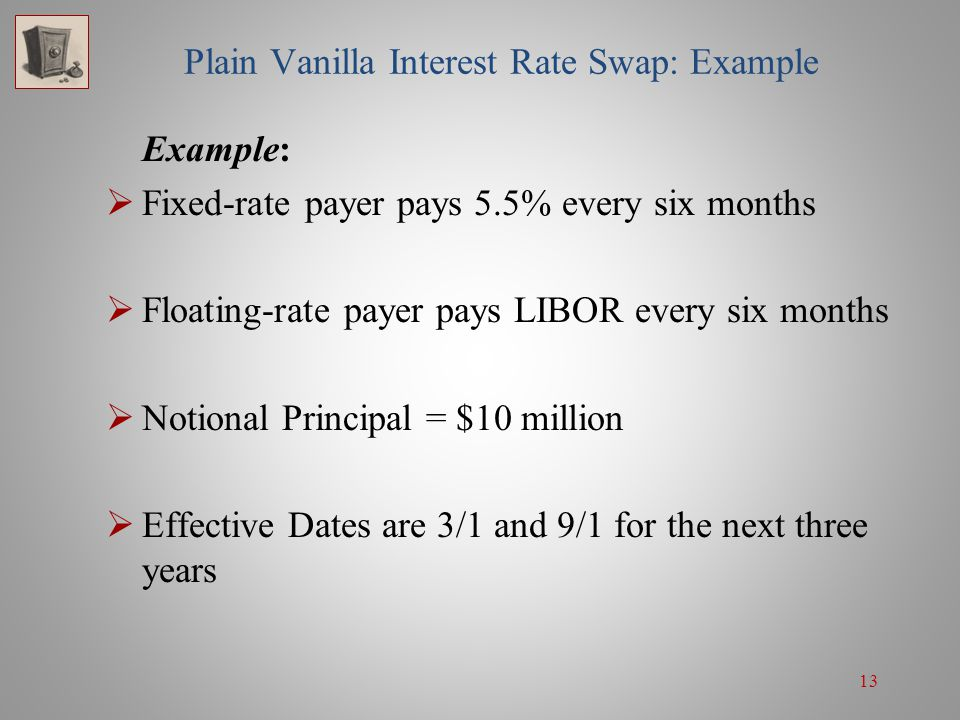 Plain Vanilla Interest Rate Swap: Example