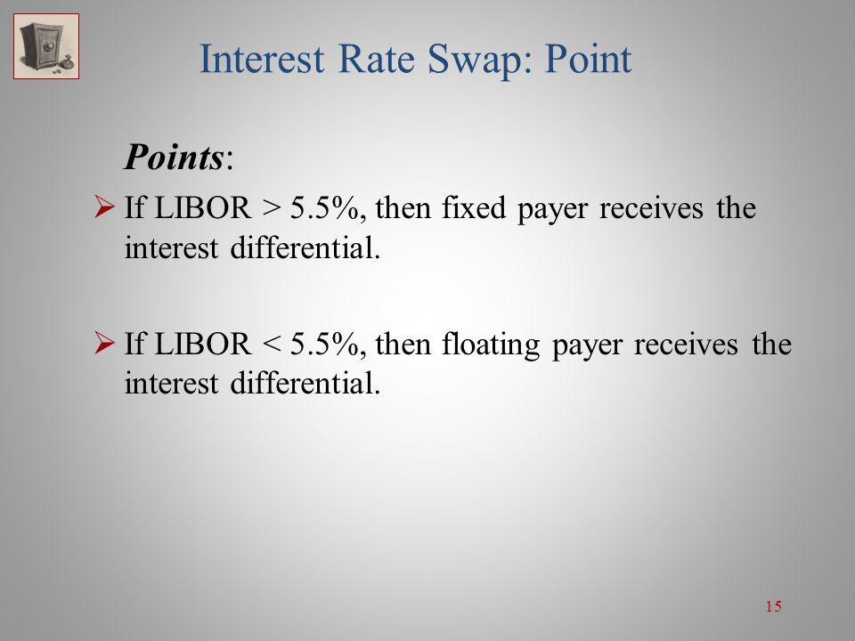 Interest Rate Swap: Point
