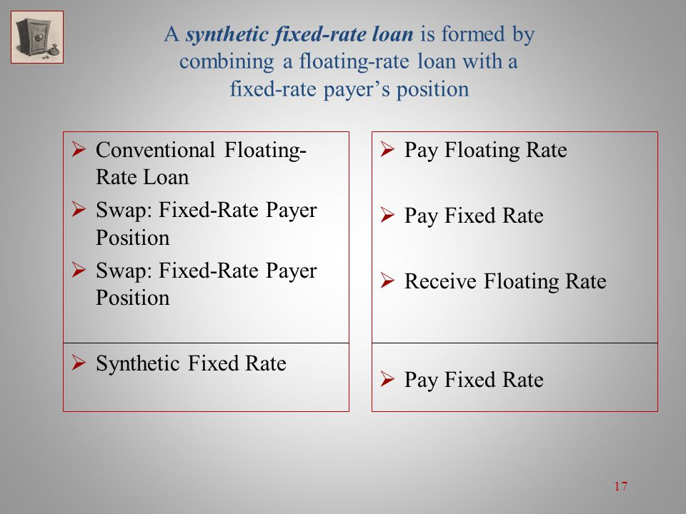 A synthetic fixed-rate loan is formed by combining a floating-rate loan with a fixed-rate payer's position