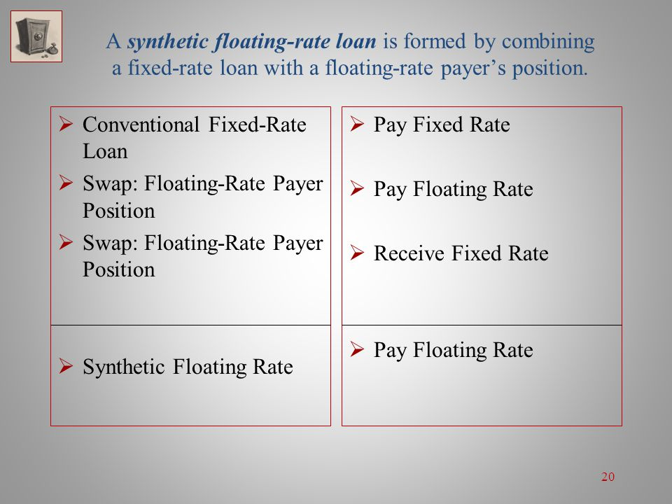 A synthetic floating-rate loan is formed by combining a fixed-rate loan with a floating-rate payer's position.