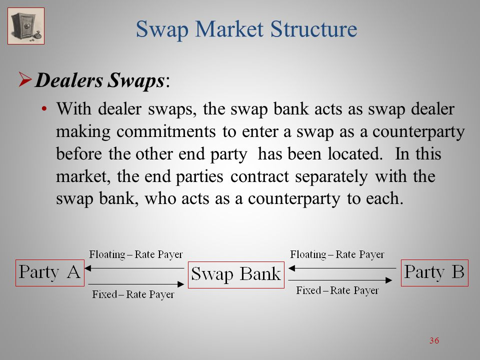 Swap Market Structure Dealers Swaps: