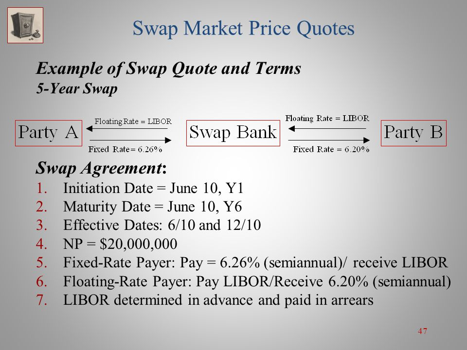 Swap Market Price Quotes