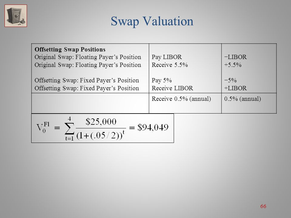 Swap Valuation Offsetting Swap Positions
