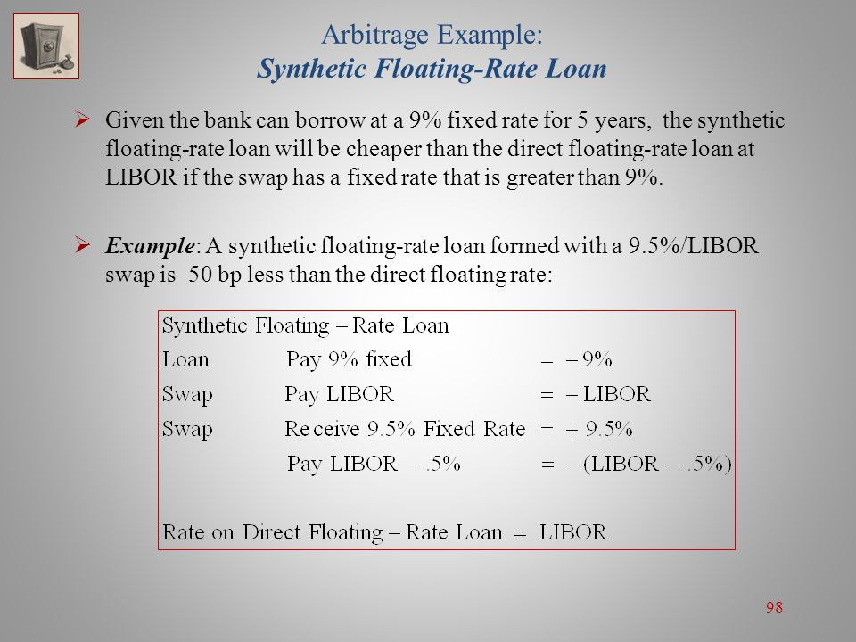 Arbitrage Example: Synthetic Floating-Rate Loan