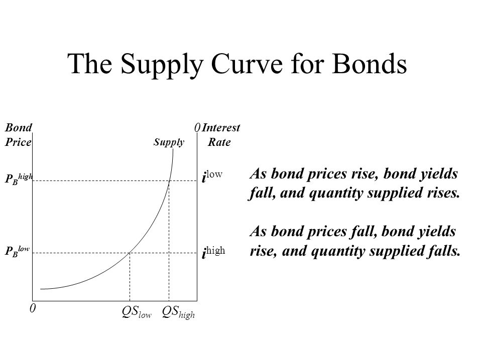 The Supply Curve for Bonds