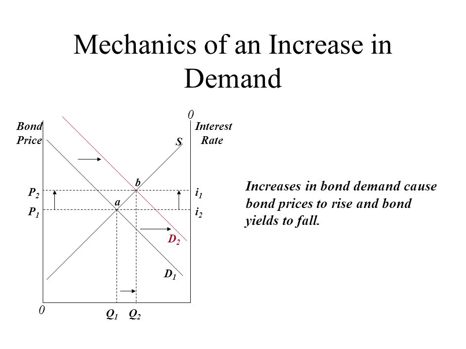 Mechanics of an Increase in Demand