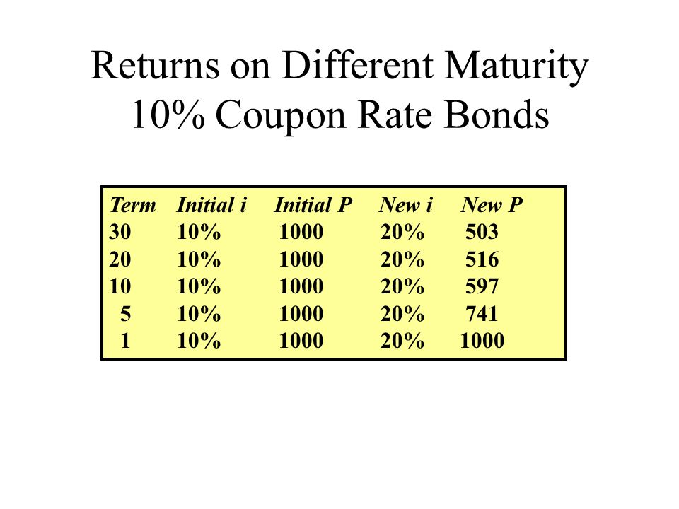 Returns on Different Maturity 10% Coupon Rate Bonds