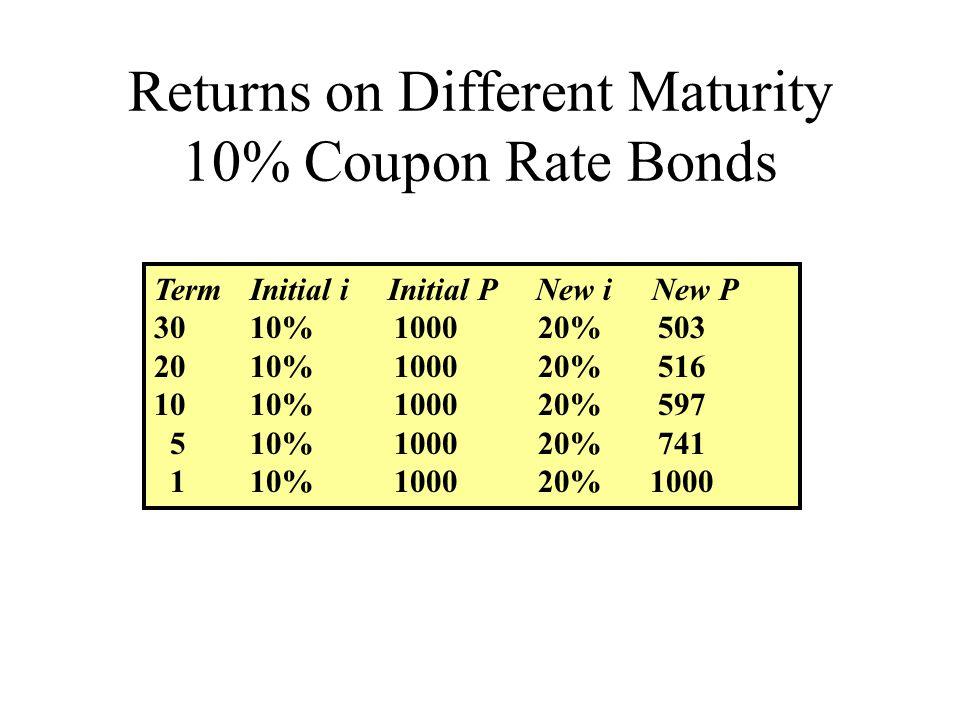 Returns on Different Maturity 10% Coupon Rate Bonds