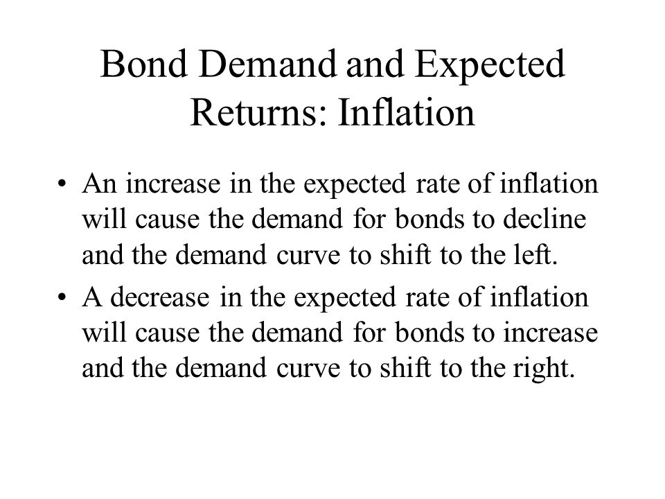 Bond Demand and Expected Returns: Inflation