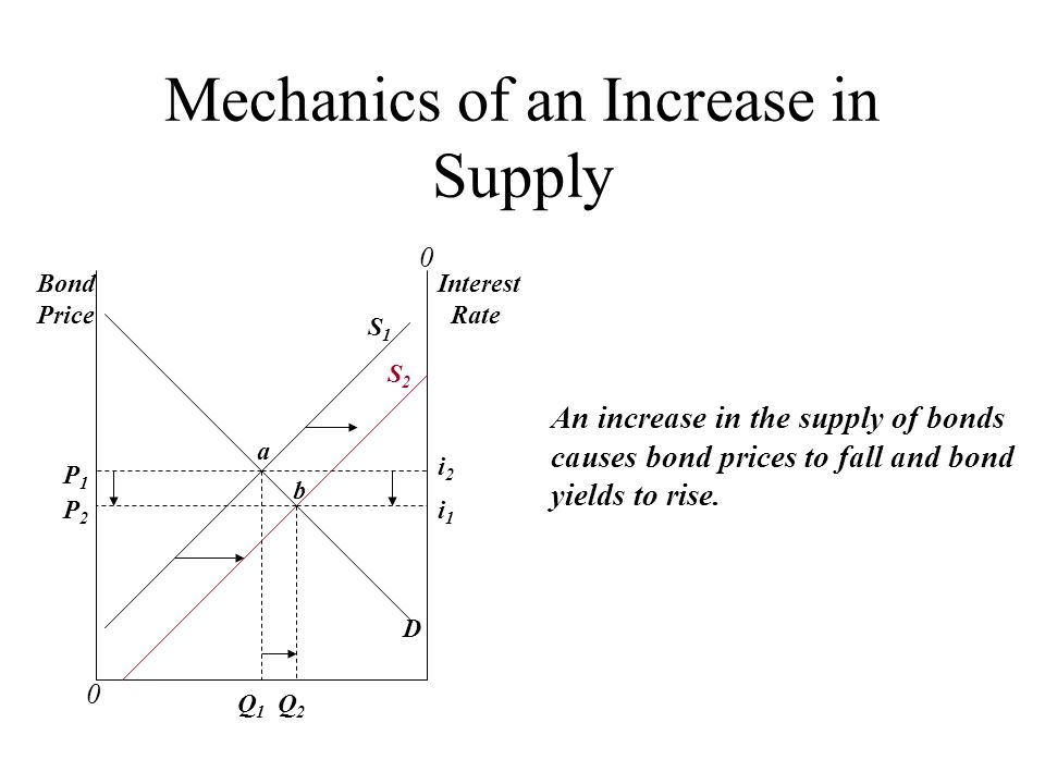 Mechanics of an Increase in Supply