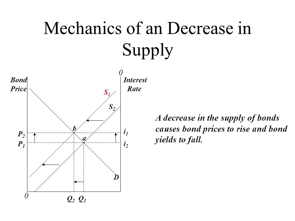 Mechanics of an Decrease in Supply