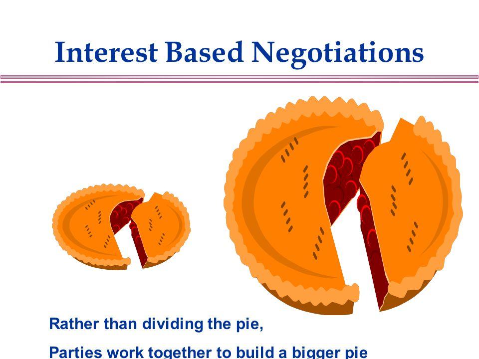 Interest Based Negotiations