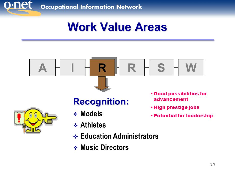 Work Value Areas A I R S W Recognition: Models Athletes