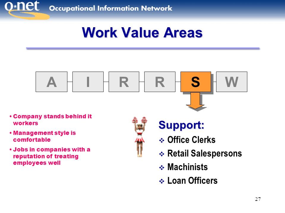 Work Value Areas A I R S W Support: Office Clerks Retail Salespersons