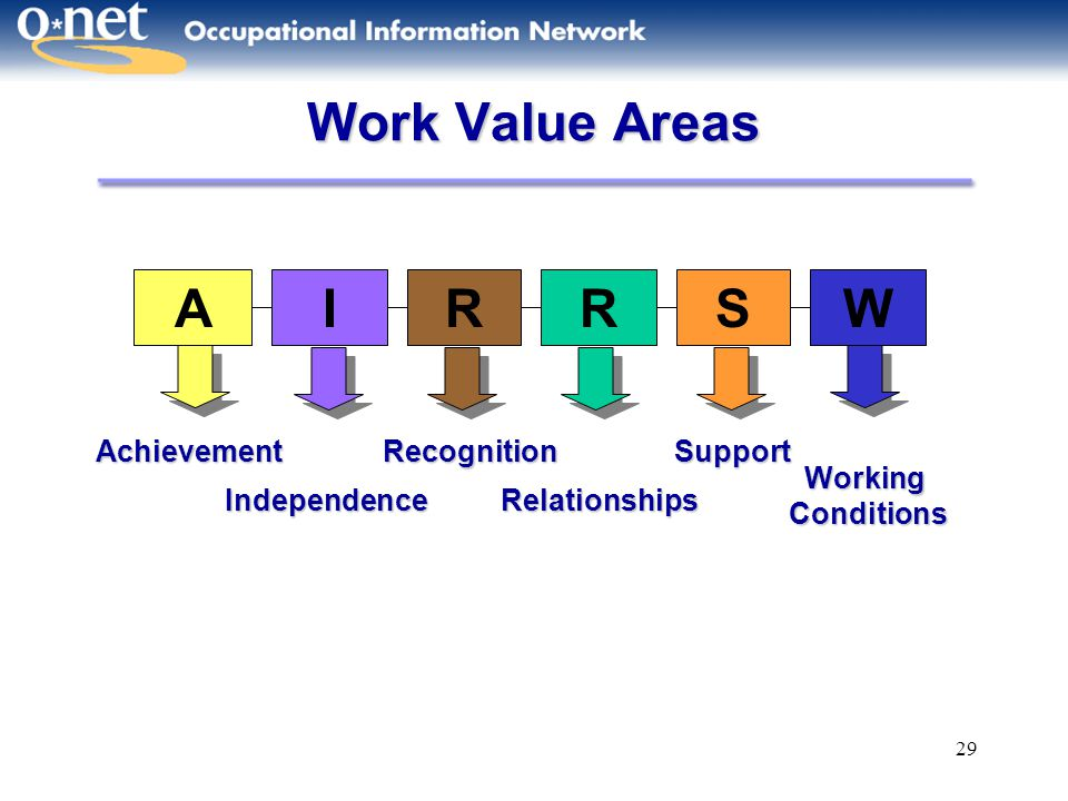 Work Value Areas A I R R S W