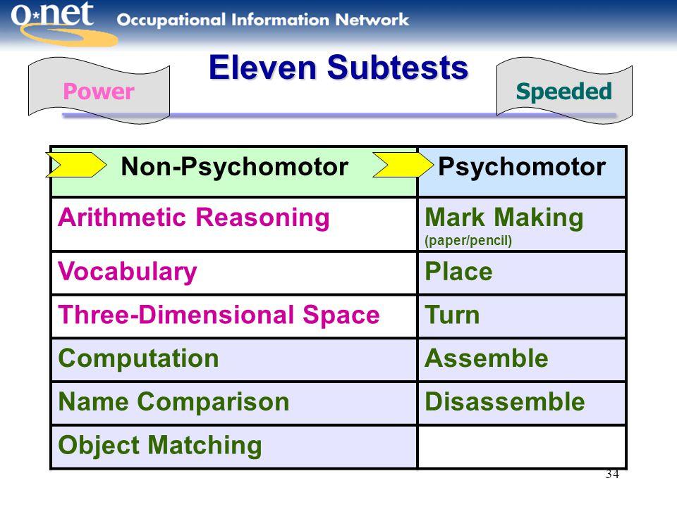 Eleven Subtests Non-Psychomotor Psychomotor Arithmetic Reasoning