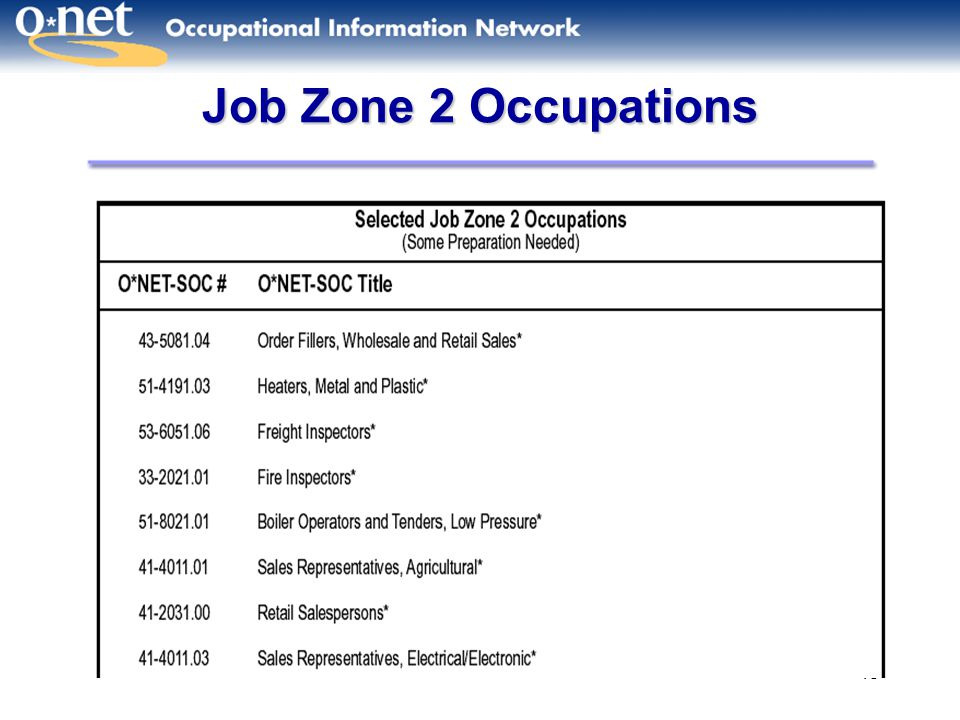 Job Zone 2 Occupations