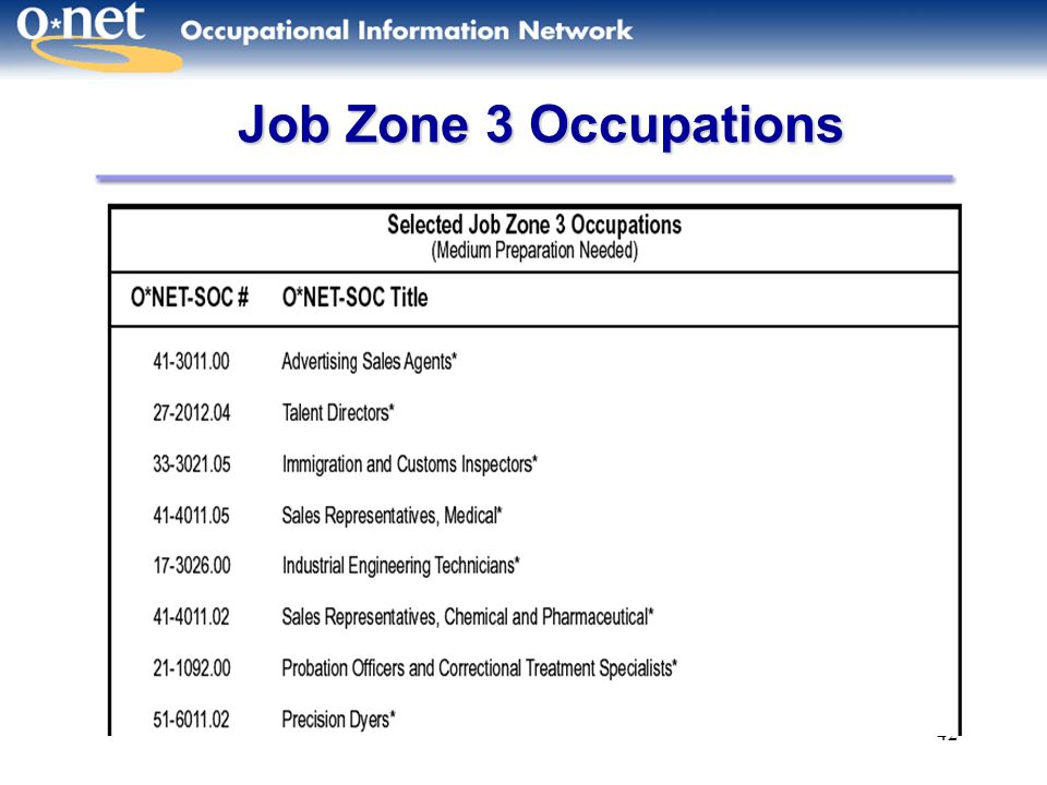Job Zone 3 Occupations