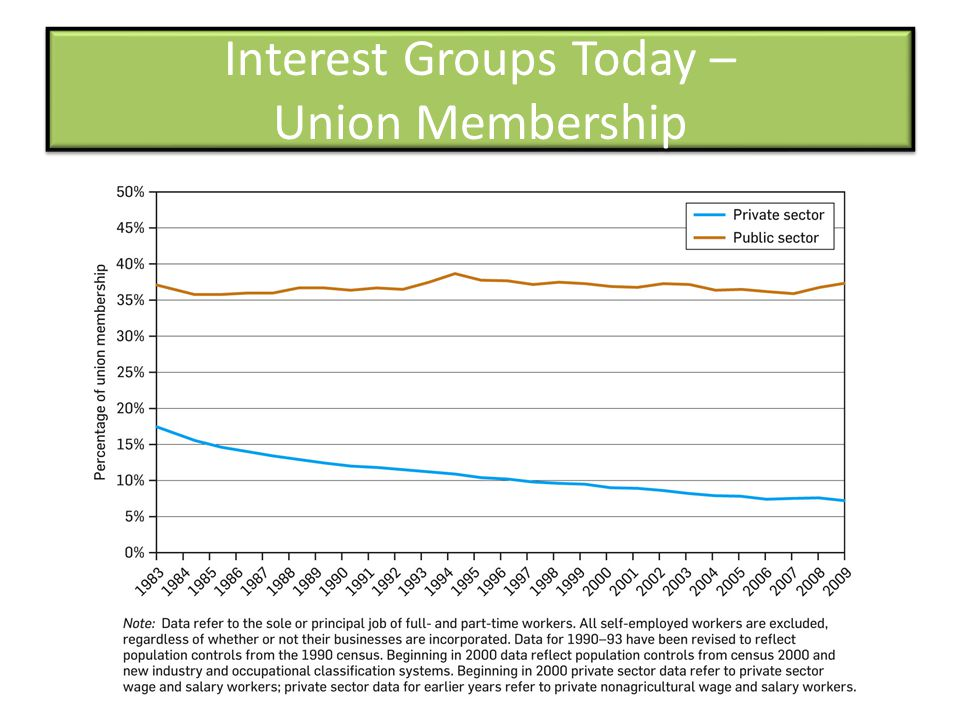 Interest Groups Today – Union Membership