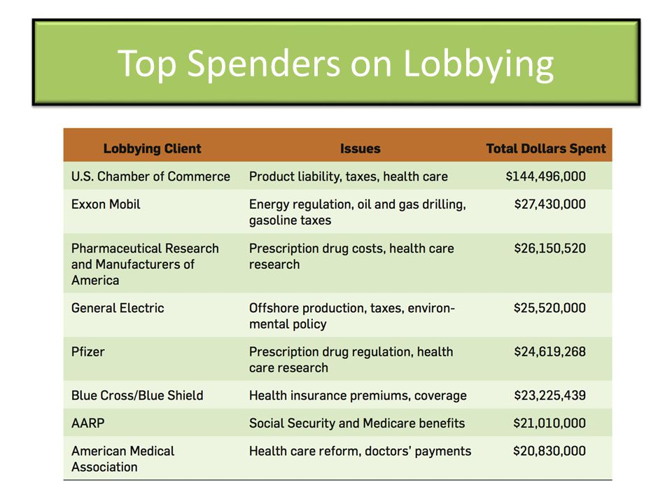 Top Spenders on Lobbying