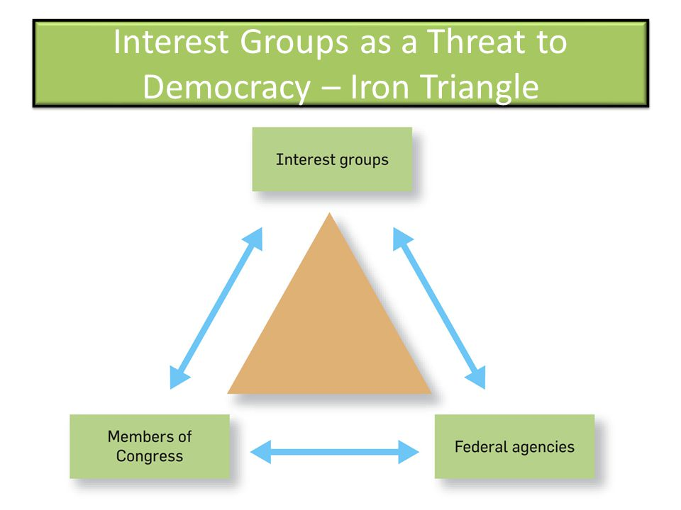 Interest Groups as a Threat to Democracy – Iron Triangle