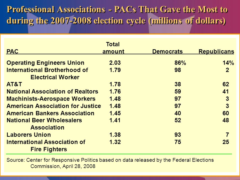 Professional Associations - PACs That Gave the Most to during the 2007-2008 election cycle (millions of dollars)