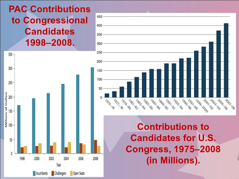 PAC Contributions to Congressional Candidates