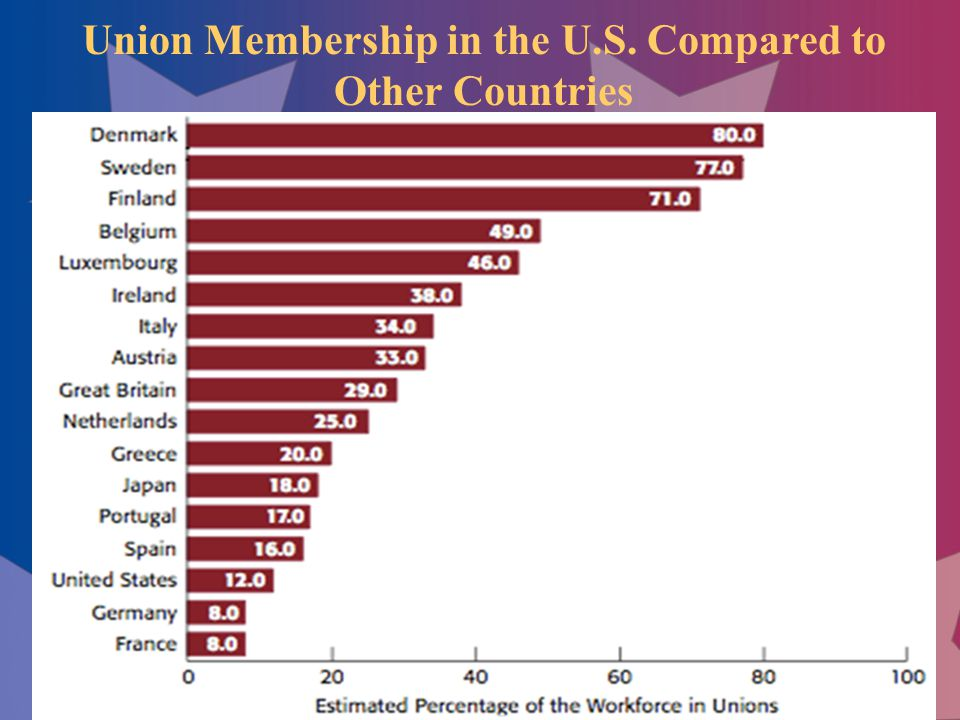 Union Membership in the U.S. Compared to Other Countries