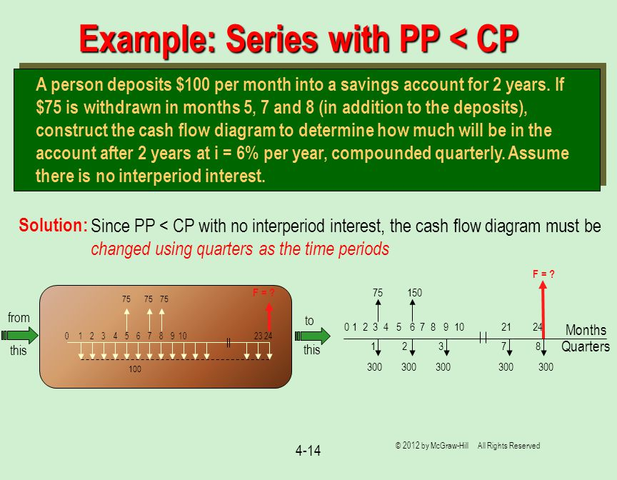 Example: Series with PP < CP