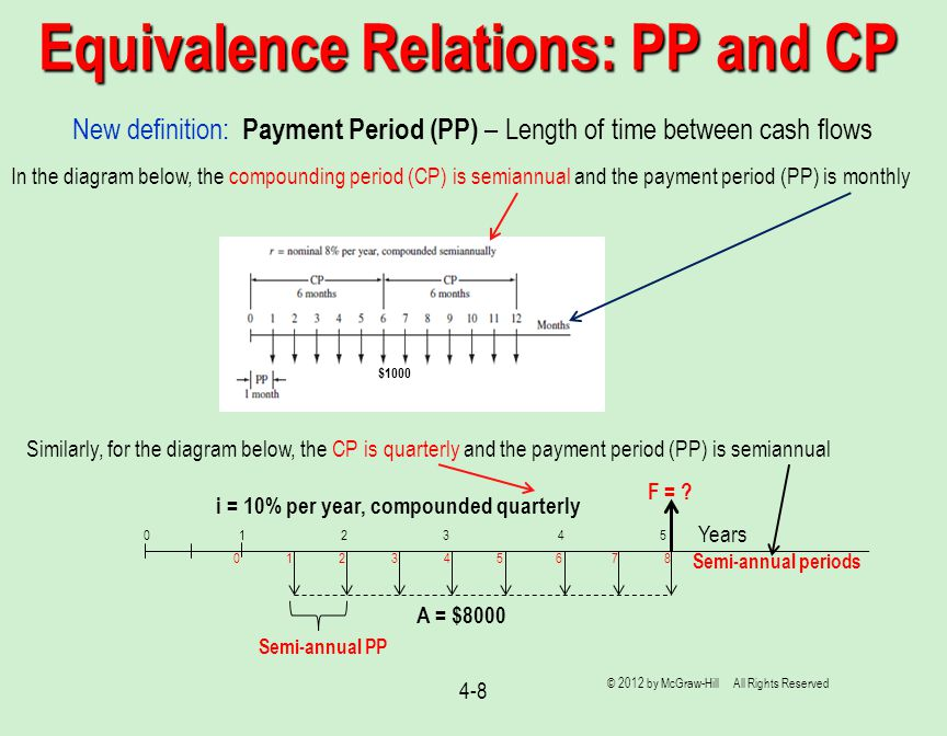 Equivalence Relations: PP and CP