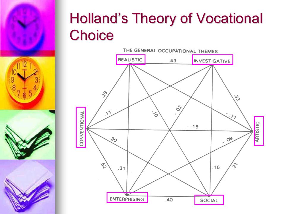 Holland's Theory of Vocational Choice