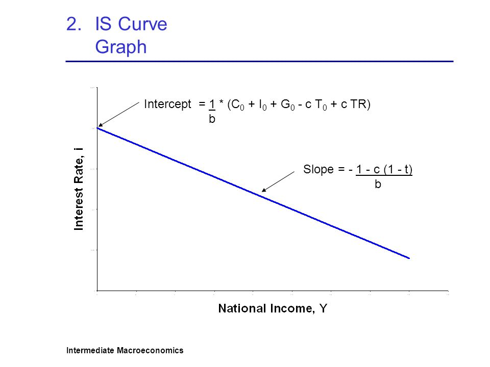IS Curve Graph Intercept = 1 * (C0 + I0 + G0 - c T0 + c TR) b